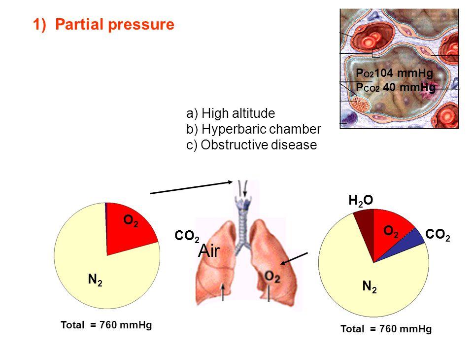 Air 1) Partial pressure a) High altitude b) Hyperbaric chamber