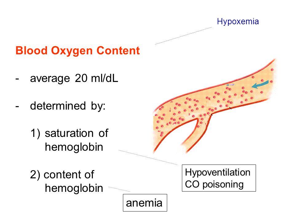 saturation of hemoglobin