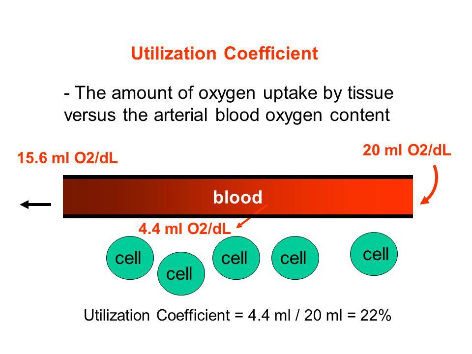Utilization Coefficient