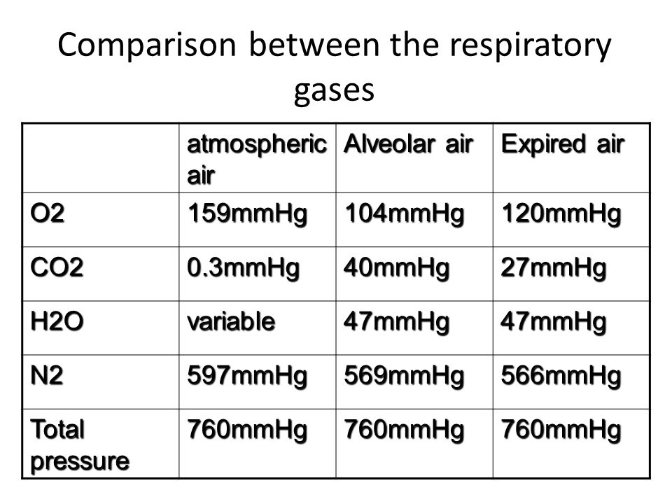 Comparison between the respiratory gases