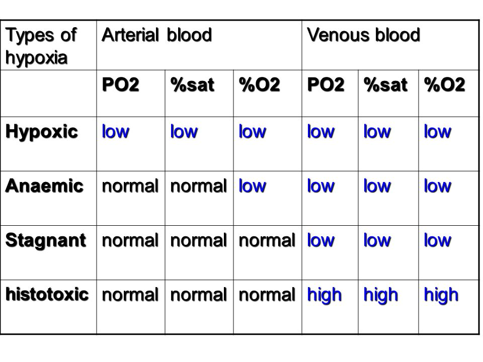 Venous blood Arterial blood Types of hypoxia %O2 %sat PO2 low Hypoxic