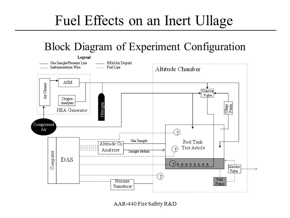 Block Diagram of Experiment Configuration