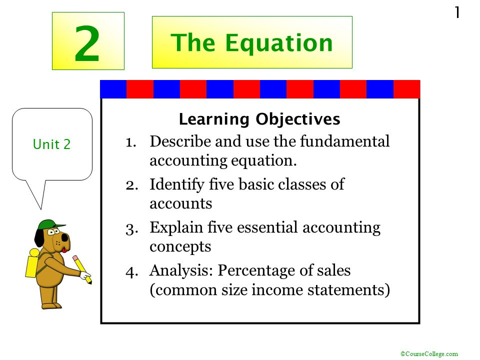 2 The Equation Learning Objectives
