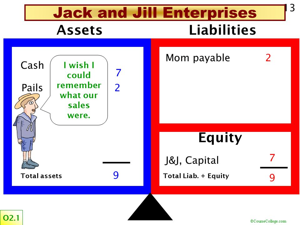 Jack and Jill Enterprises I wish I could remember what our sales were.