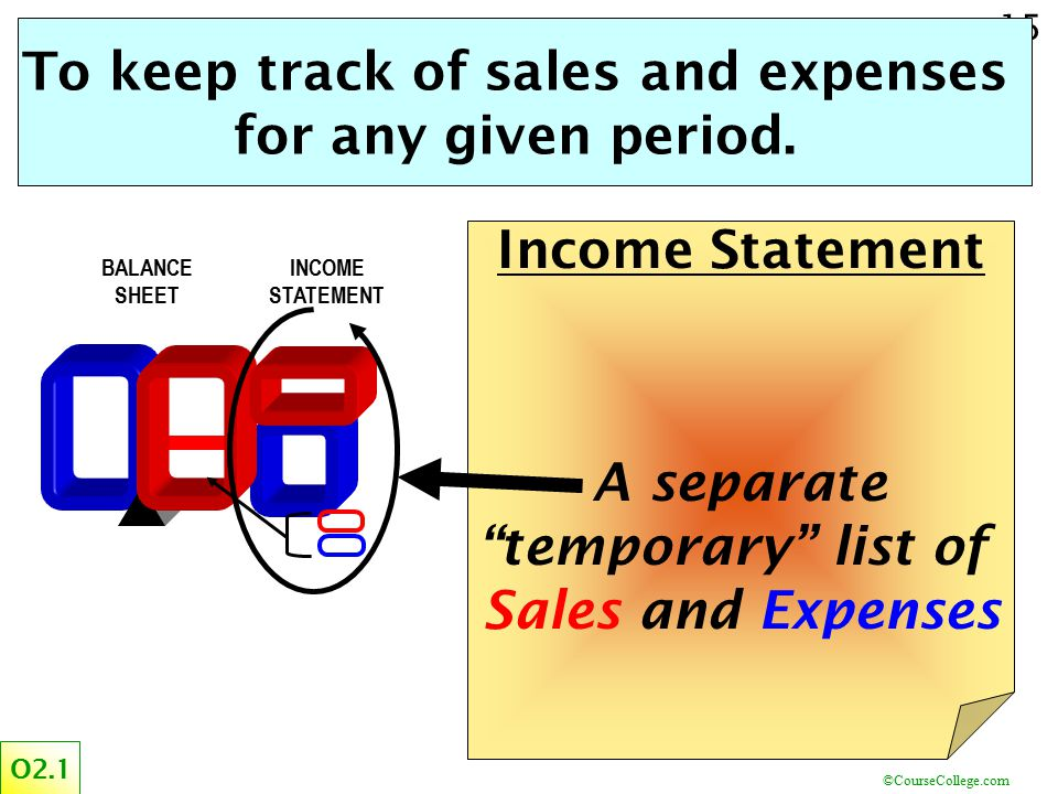 To keep track of sales and expenses