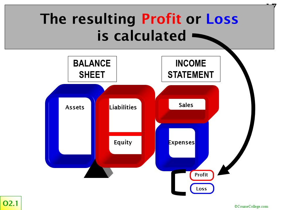 The resulting Profit or Loss