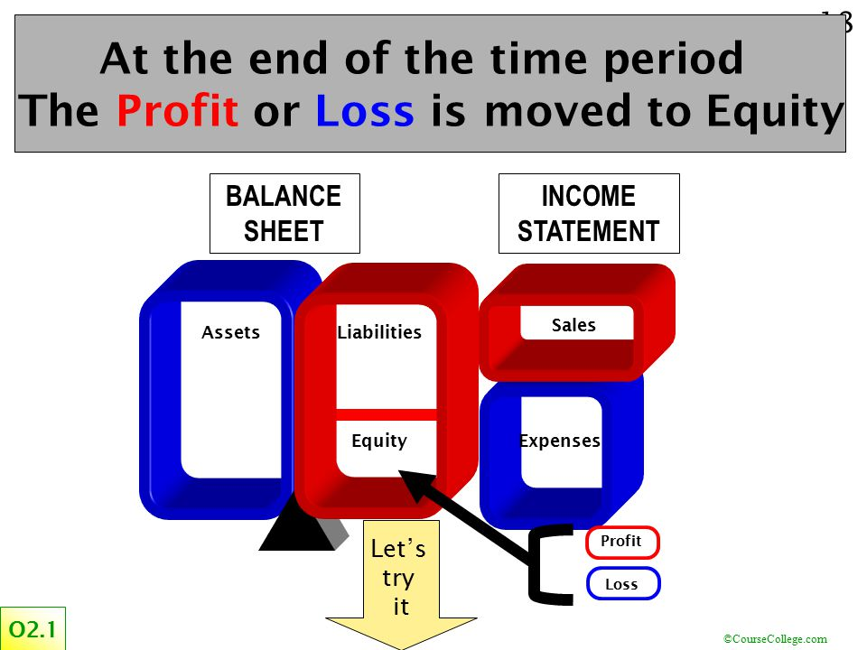 At the end of the time period The Profit or Loss is moved to Equity
