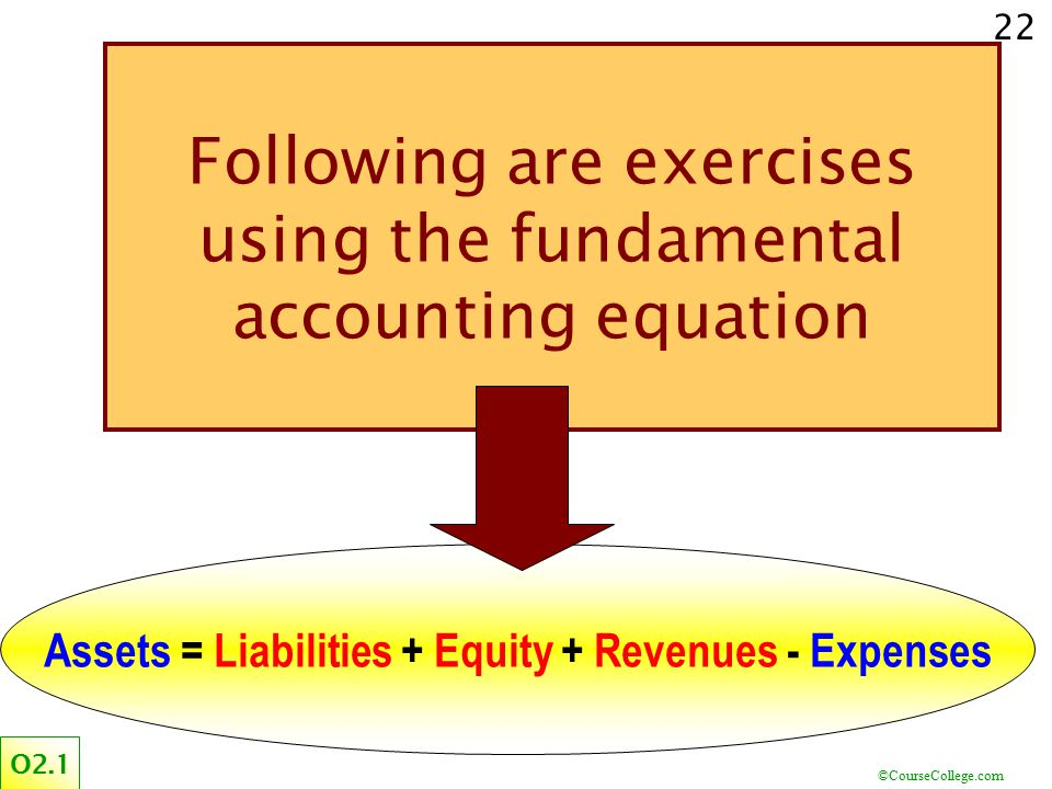 Assets = Liabilities + Equity + Revenues - Expenses
