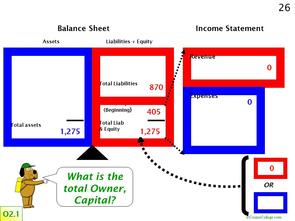 What is the total Owner, Capital