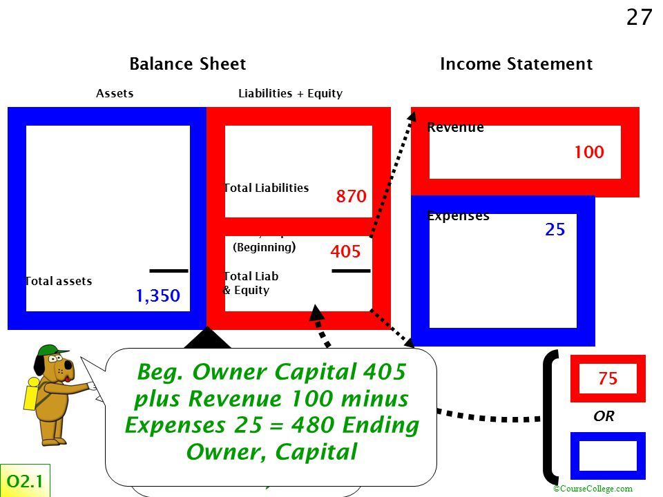 What is the total Owner, Capital (consider the Income Statement also)