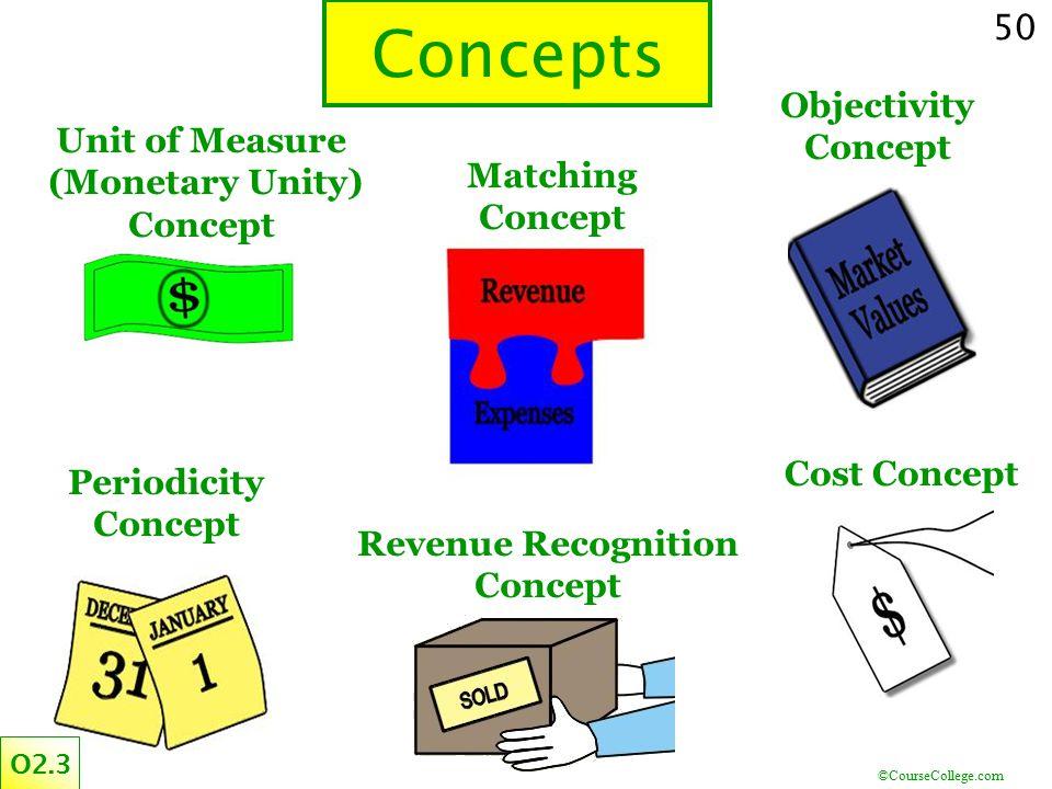 (Monetary Unity) Concept Revenue Recognition Concept
