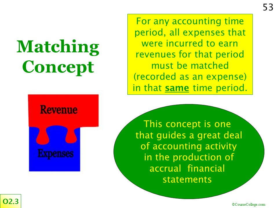 For any accounting time period, all expenses that were incurred to earn revenues for that period must be matched (recorded as an expense) in that same time period.