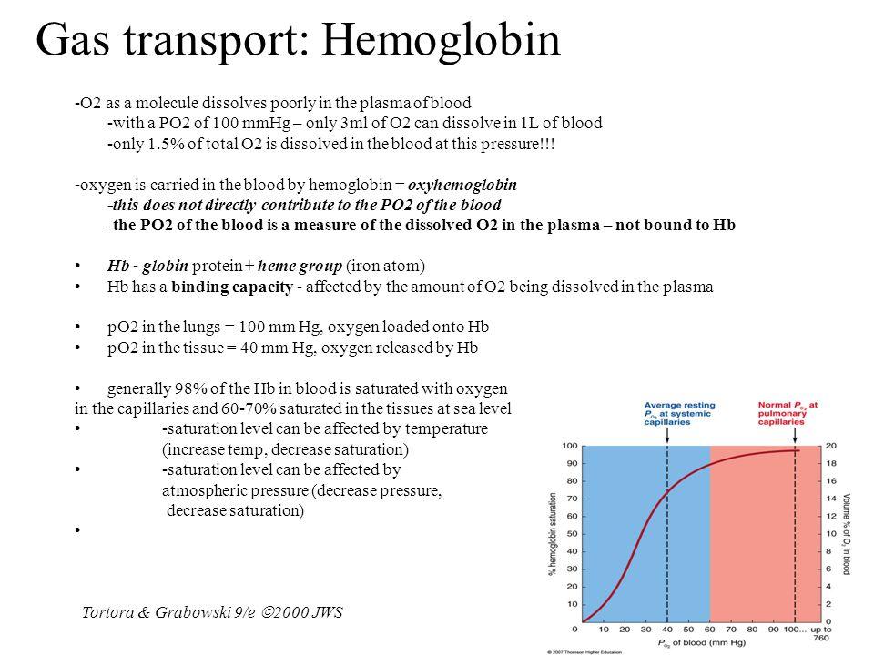 Gas transport: Hemoglobin
