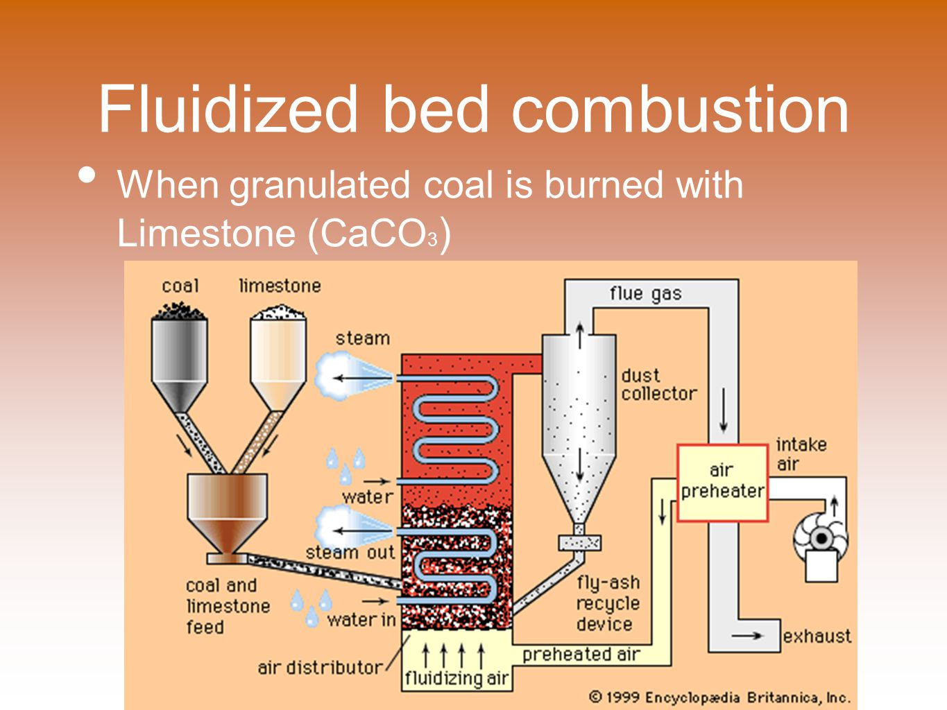 Fluidized bed combustion