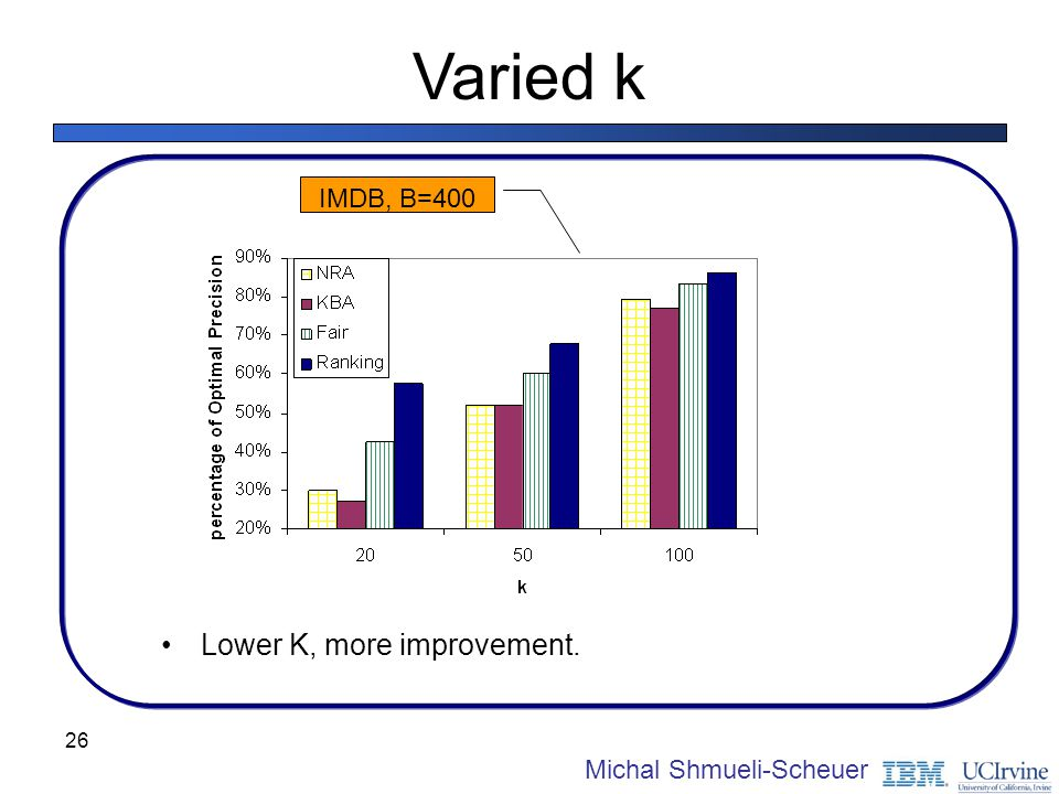 Varied k IMDB, B=400 Lower K, more improvement. Michal Shmueli-Scheuer