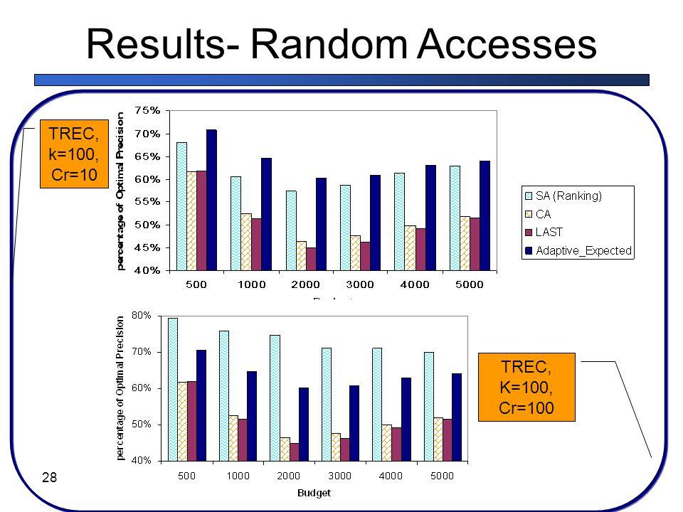 Results- Random Accesses