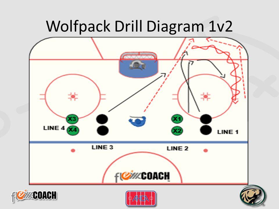 Wolfpack Drill Diagram 1v2