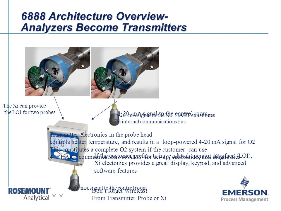 6888 Architecture Overview- Analyzers Become Transmitters