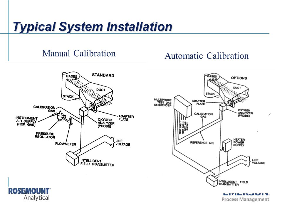 Typical System Installation