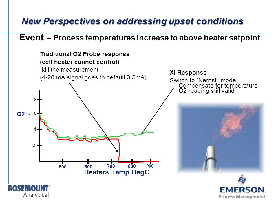 New Perspectives on addressing upset conditions