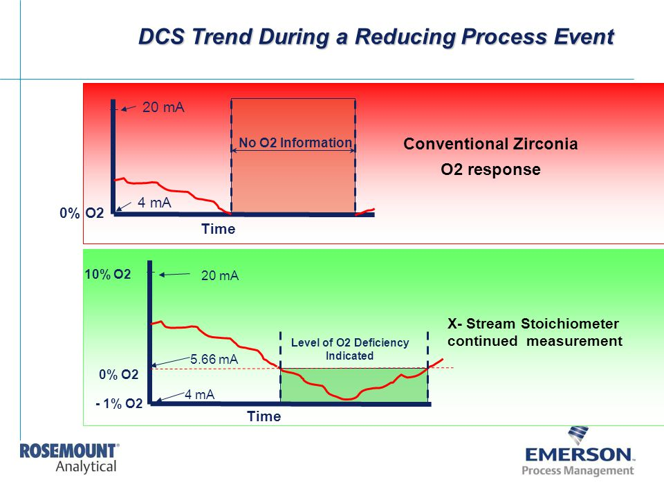 DCS Trend During a Reducing Process Event