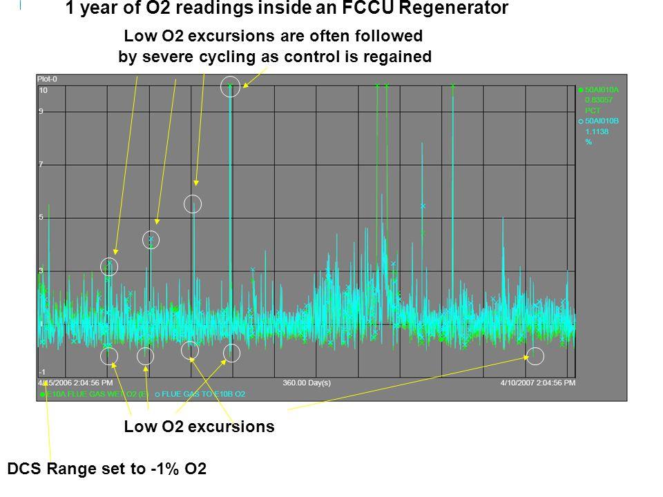 1 year of O2 readings inside an FCCU Regenerator