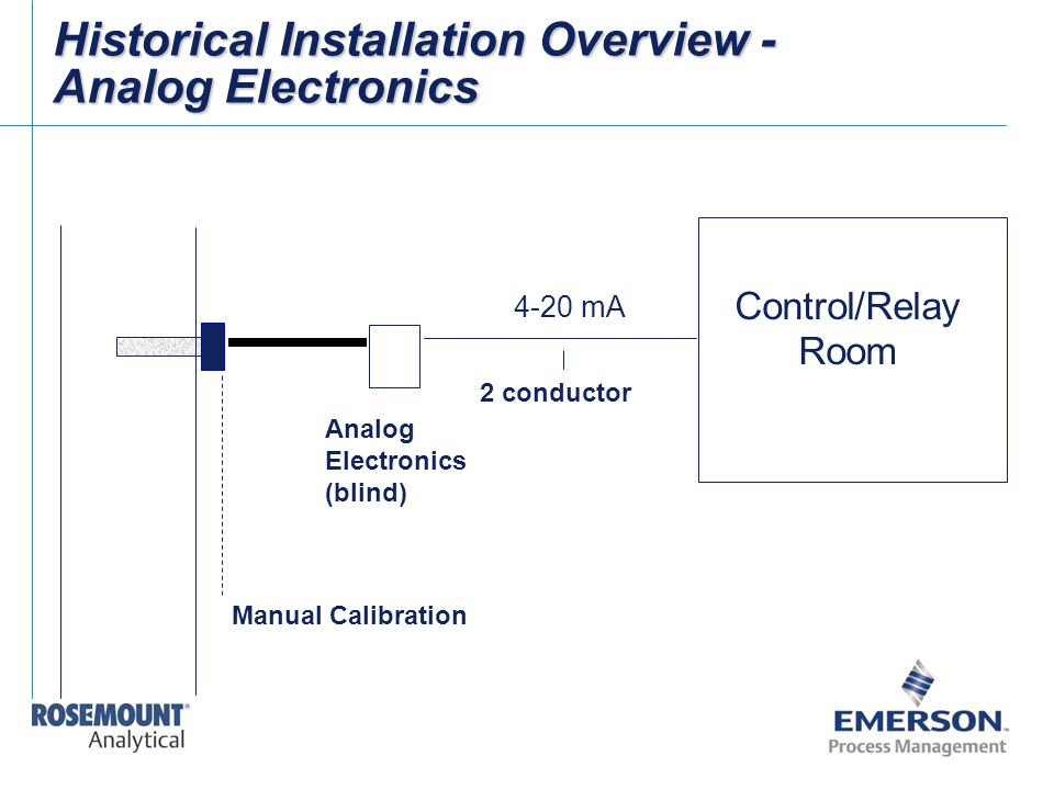 Historical Installation Overview - Analog Electronics