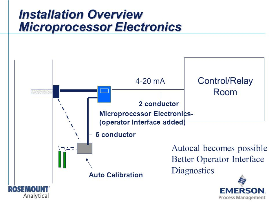 Installation Overview Microprocessor Electronics