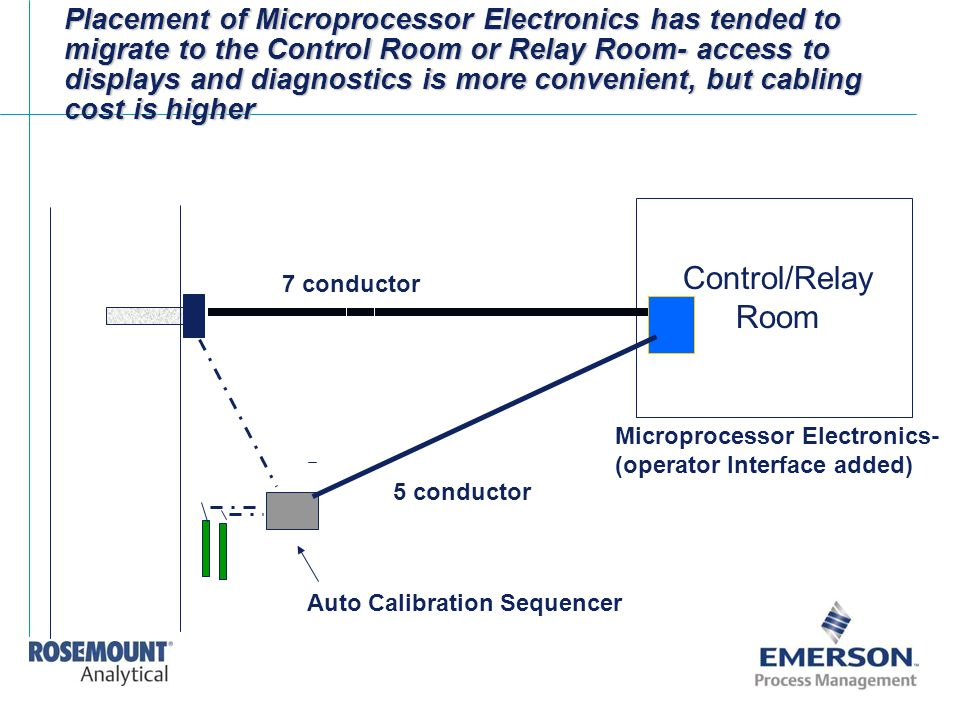 Placement of Microprocessor Electronics has tended to migrate to the Control Room or Relay Room- access to displays and diagnostics is more convenient, but cabling cost is higher