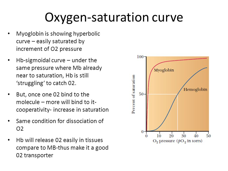 Oxygen-saturation curve