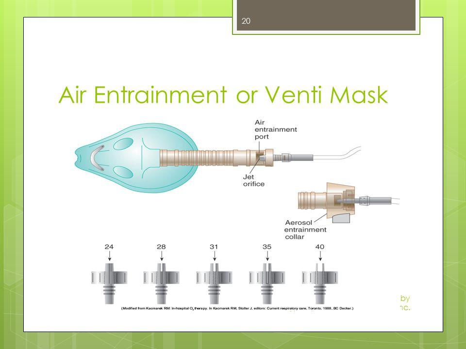Air Entrainment or Venti Mask