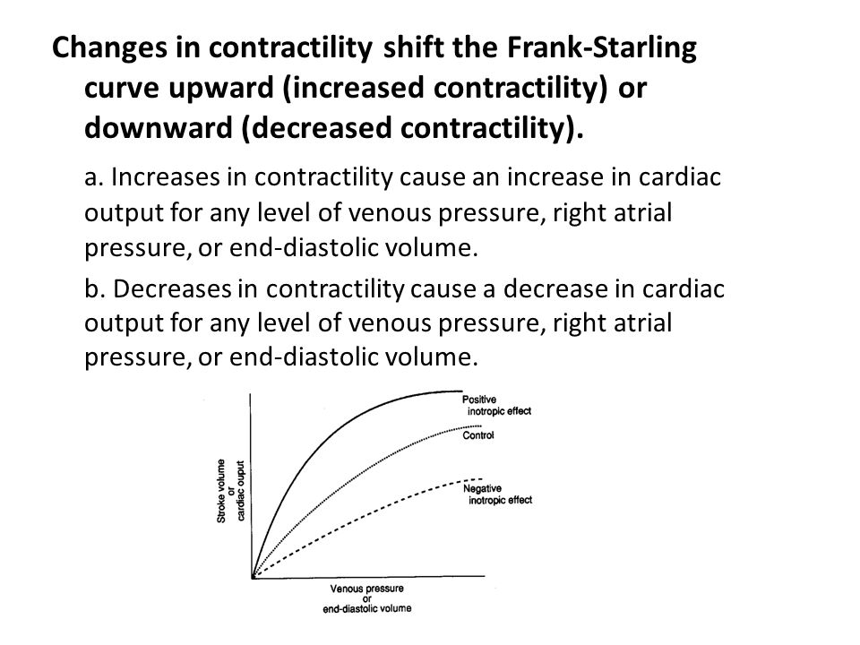 Changes in contractility shift the Frank-Starling curve upward (increased contractility) or downward (decreased contractility).