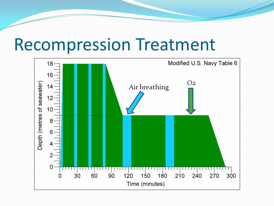 Recompression Treatment
