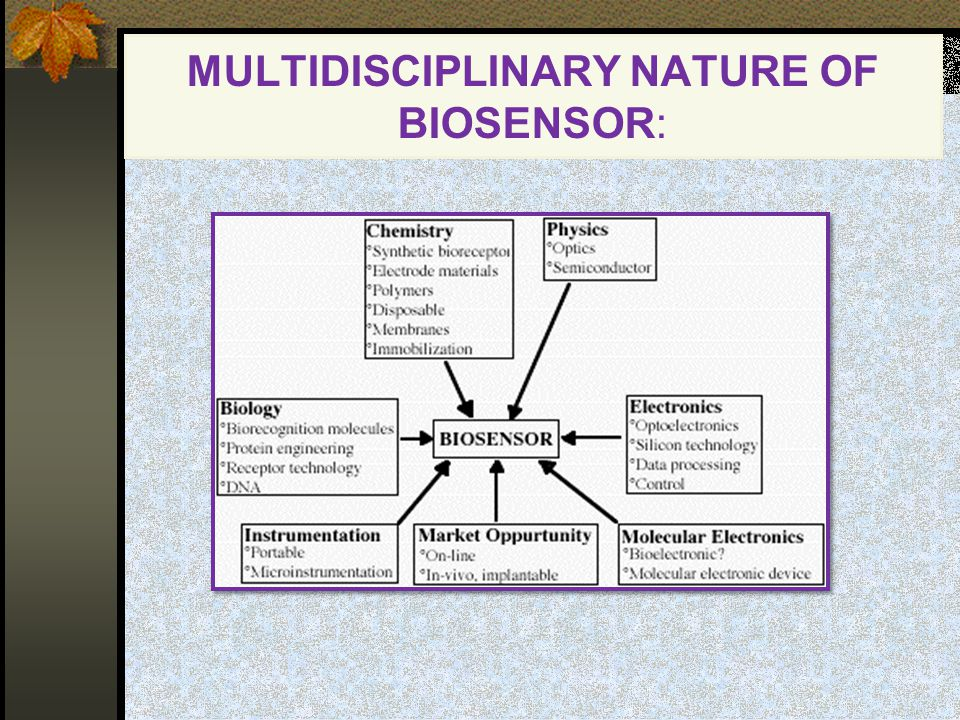 MULTIDISCIPLINARY NATURE OF BIOSENSOR: