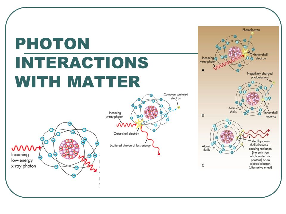 Photon Interactions with Matter