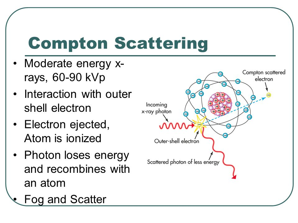 Compton Scattering Moderate energy x-rays, 60-90 kVp