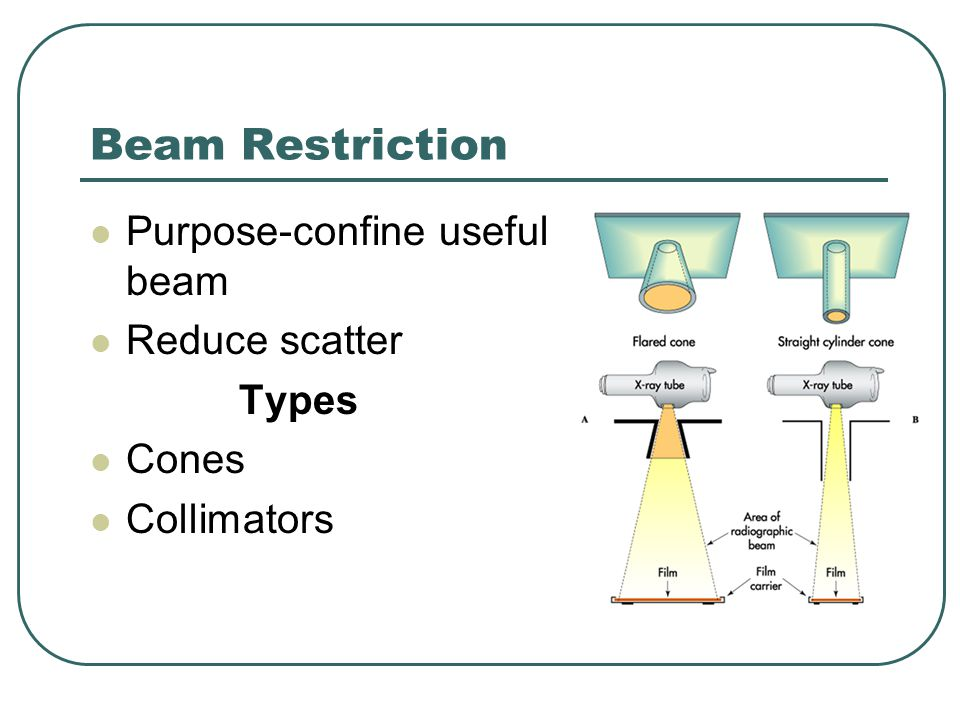 Beam Restriction Purpose-confine useful beam Reduce scatter Types
