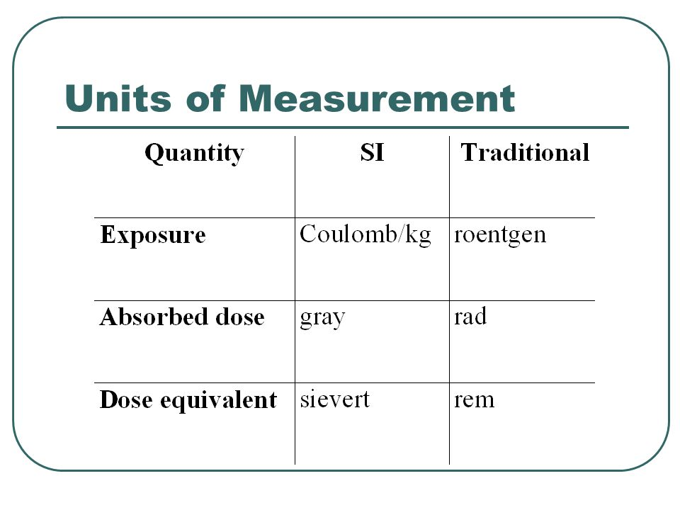 Units of Measurement SI stands for International System of Measurements