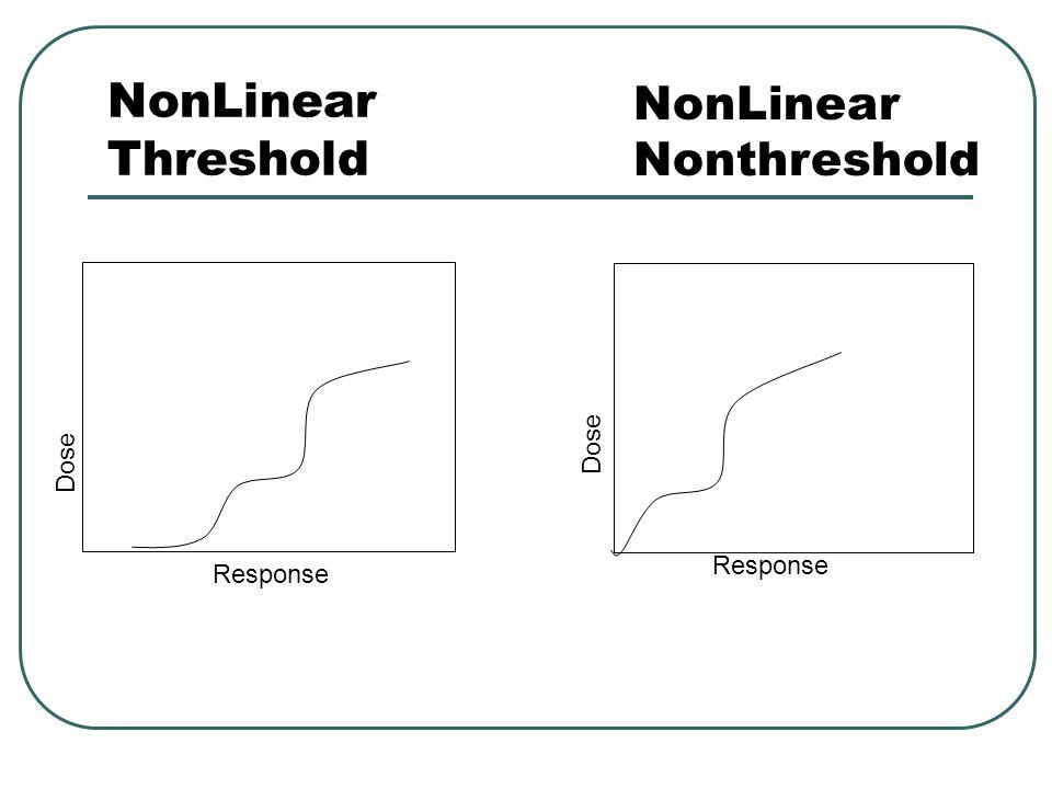NonLinear Threshold NonLinear Nonthreshold Dose Dose Response Response