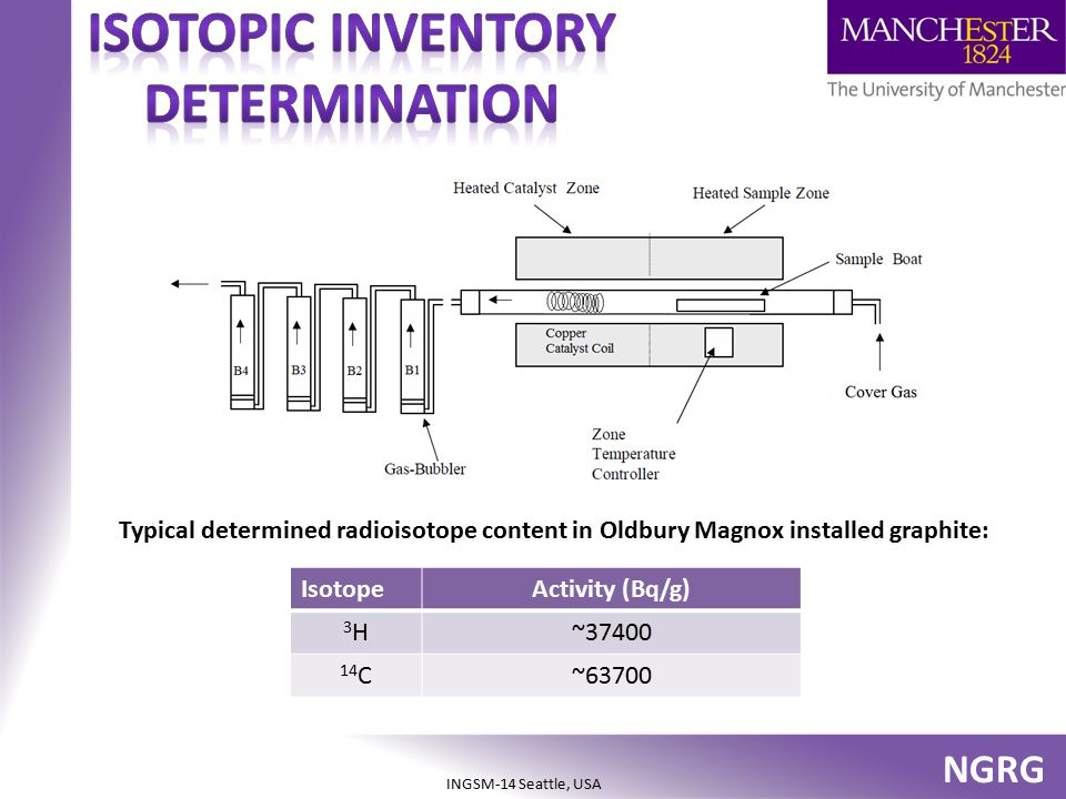 Isotopic inventory determination