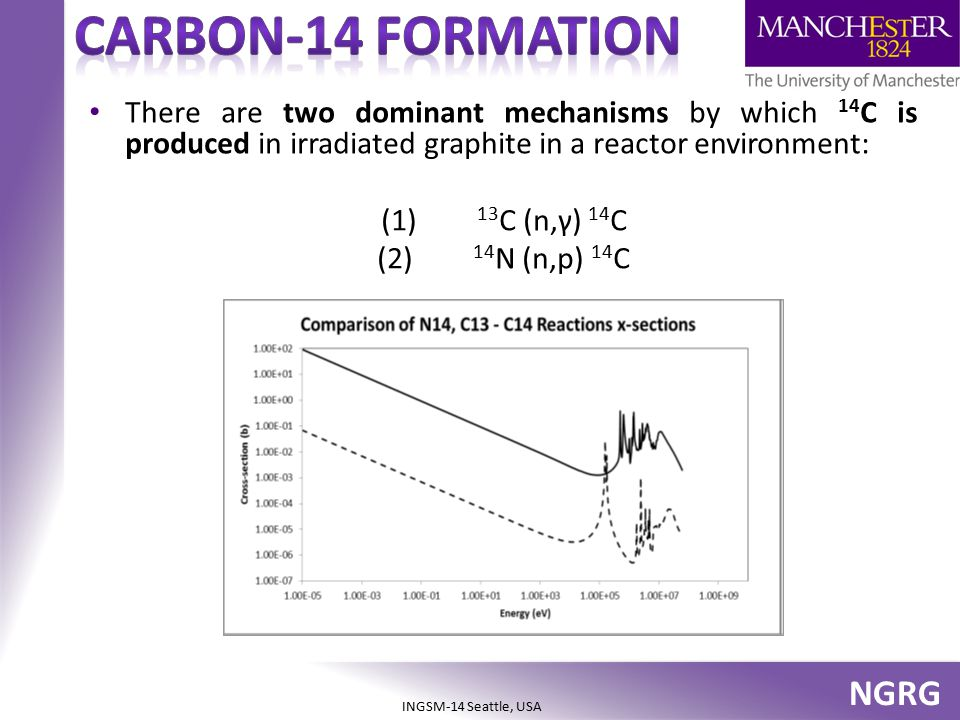 Carbon-14 formation There are two dominant mechanisms by which 14C is produced in irradiated graphite in a reactor environment: