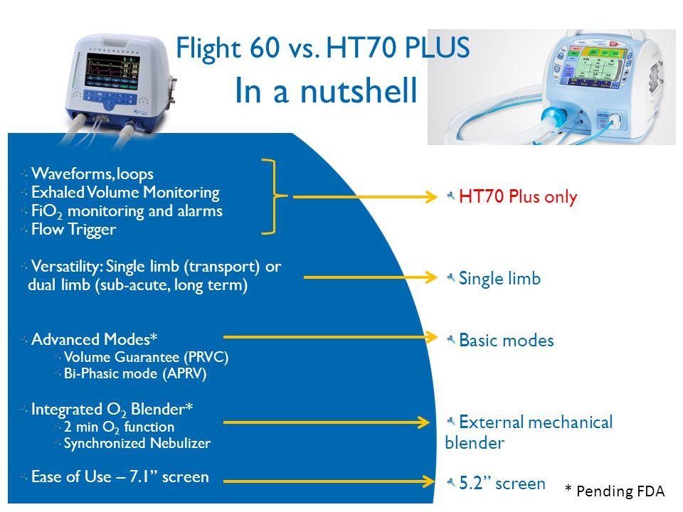 In a nutshell Flight 60 vs. HT70 PLUS HT70 Plus only Single limb