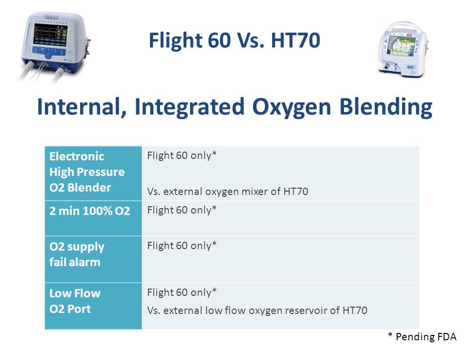 Internal, Integrated Oxygen Blending