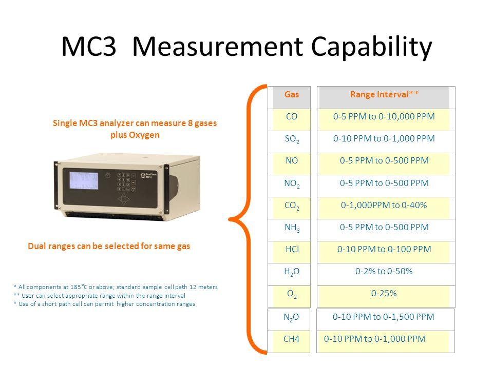 MC3 Measurement Capability