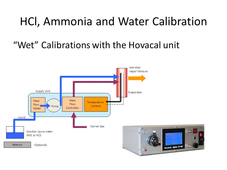 HCl, Ammonia and Water Calibration