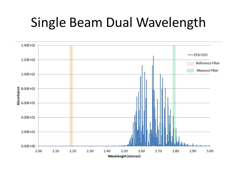 Single Beam Dual Wavelength