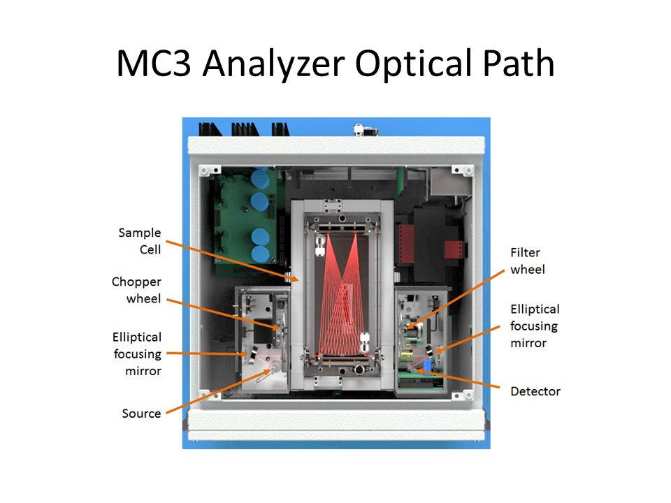 MC3 Analyzer Optical Path