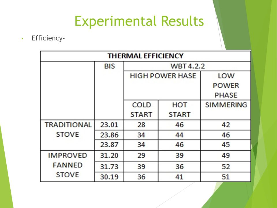 Experimental Results Efficiency-