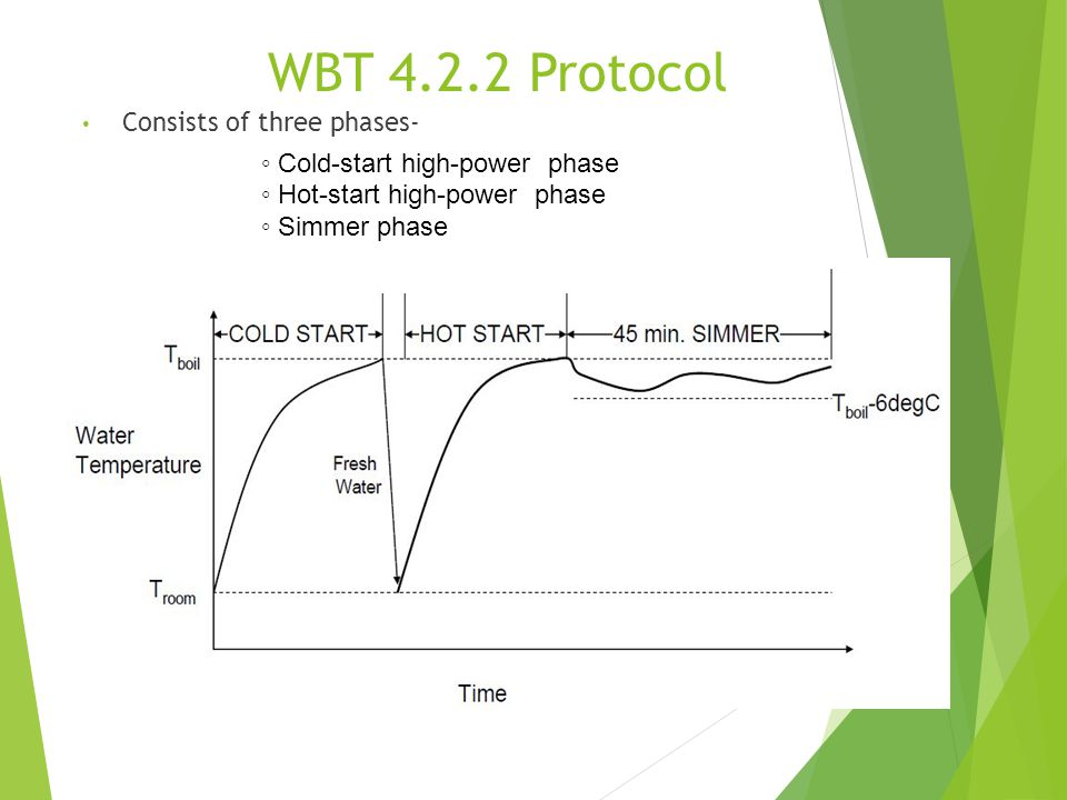 WBT 4.2.2 Protocol Consists of three phases-