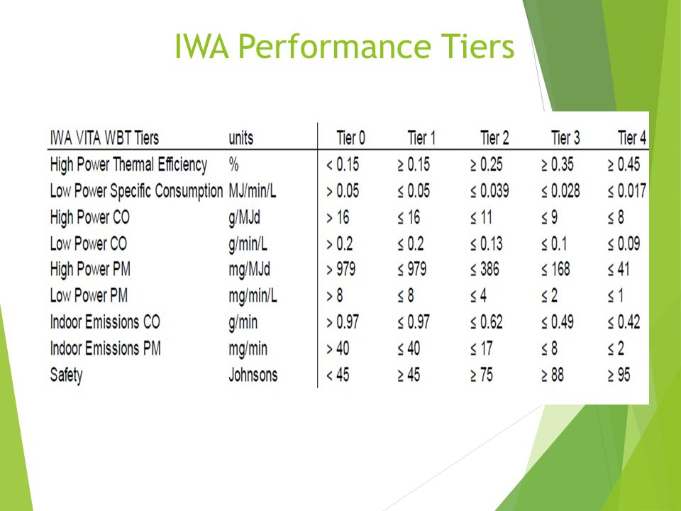 IWA Performance Tiers